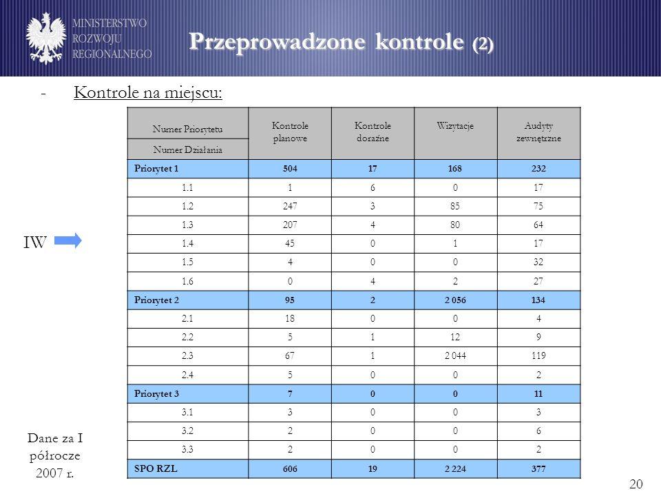 Przeprowadzone kontrole (2) - Kontrole na miejscu: IW Dane za I półrocze 2007 r.