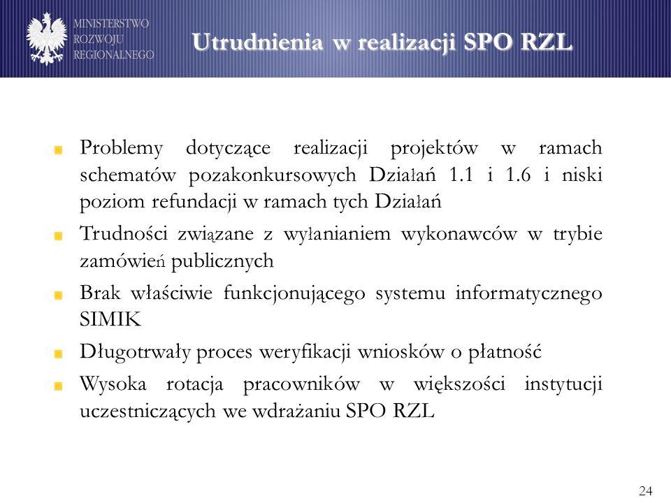 Utrudnienia w realizacji SPO RZL Problemy dotyczące realizacji projektów w ramach schematów pozakonkursowych Dzia ł ań 1.1 i 1.6 i niski poziom refundacji w ramach tych Dzia ł ań Trudności zwi ą zane z wy ł anianiem wykonawców w trybie zamówie ń publicznych Brak właściwie funkcjonującego systemu informatycznego SIMIK Długotrwały proces weryfikacji wniosków o płatność Wysoka rotacja pracowników w większości instytucji uczestniczących we wdrażaniu SPO RZL 24