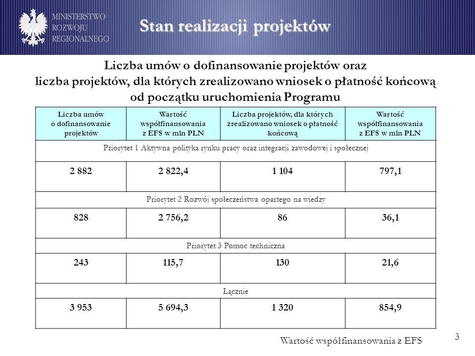 Stan realizacji projektów Wartość współfinansowania z EFS Liczba umów o dofinansowanie projektów oraz liczba projektów, dla których zrealizowano wniosek o płatność końcową od początku uruchomienia Programu 3 Liczba umów o dofinansowanie projektów Wartość współfinansowania z EFS w mln PLN Liczba projektów, dla których zrealizowano wniosek o płatność końcową Wartość współfinansowania z EFS w mln PLN Priorytet 1 Aktywna polityka rynku pracy oraz integracji zawodowej i społecznej 2 8822 822,41 104797,1 Priorytet 2 Rozwój społeczeństwa opartego na wiedzy 8282 756,28636,1 Priorytet 3 Pomoc techniczna 243115,713021,6 Łącznie 3 9535 694,31 320854,9