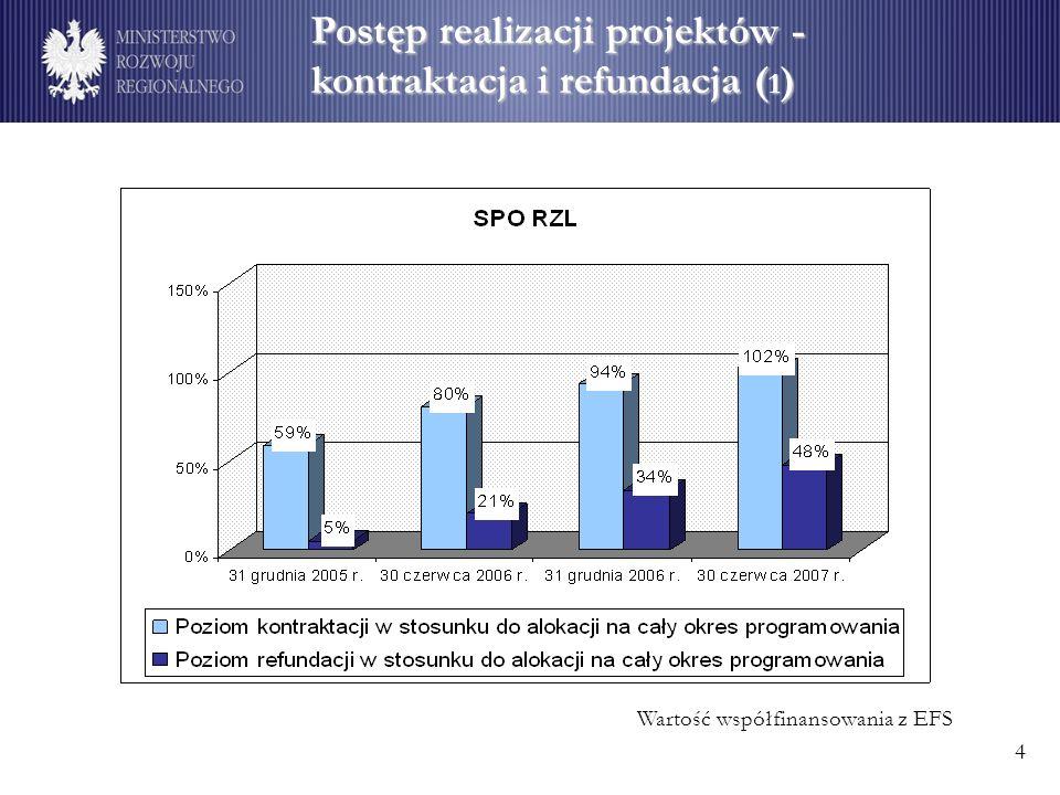 Postęp realizacji projektów - kontraktacja i refundacja ( 1 ) Wartość współfinansowania z EFS 4