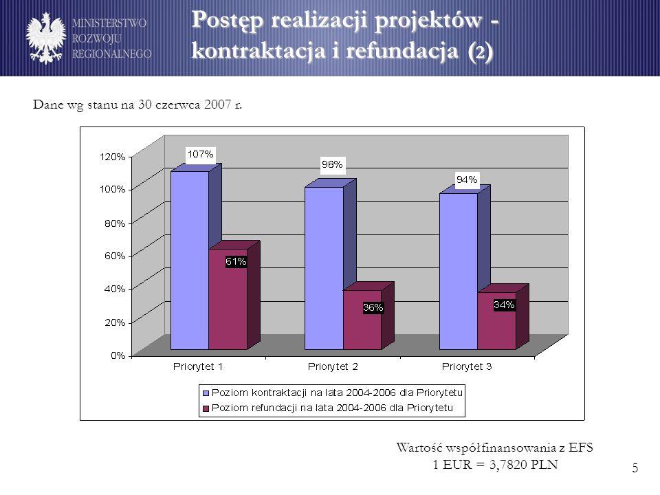 Postęp realizacji projektów - kontraktacja i refundacja ( 2 ) Wartość współfinansowania z EFS 1 EUR = 3,7820 PLN Dane wg stanu na 30 czerwca 2007 r.
