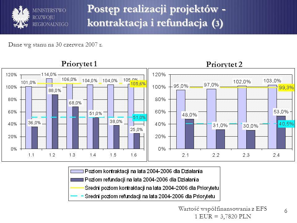 Postęp realizacji projektów - kontraktacja i refundacja ( 3 ) Wartość współfinansowania z EFS 1 EUR = 3,7820 PLN Dane wg stanu na 30 czerwca 2007 r.