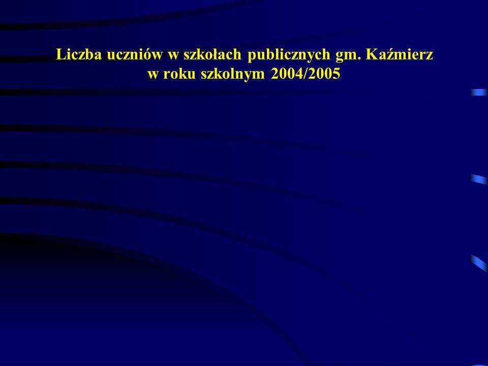 Liczba uczniów w szkołach publicznych gm. Kaźmierz w roku szkolnym 2004/2005