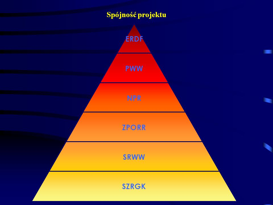 Spójność projektu ERDF PWW NPR ZPORR SRWW SZRGK