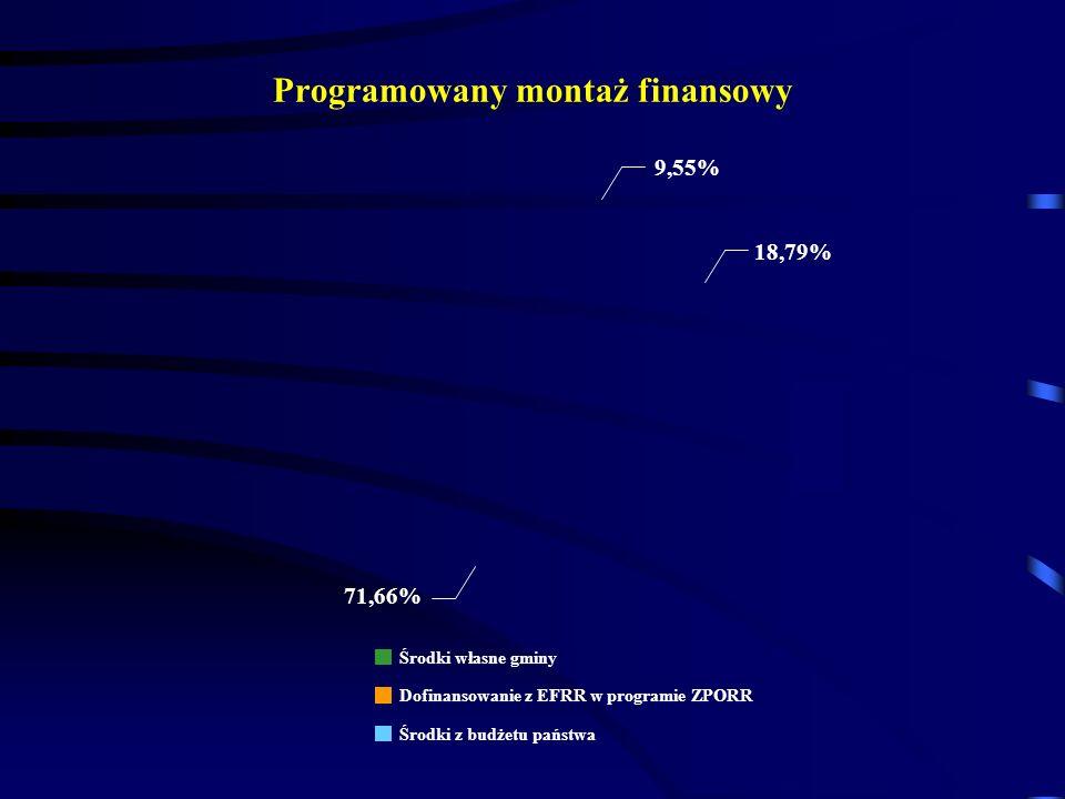 Programowany montaż finansowy 9,55% 18,79% 71,66% Środki własne gminy Dofinansowanie z EFRR w programie ZPORR Środki z budżetu państwa
