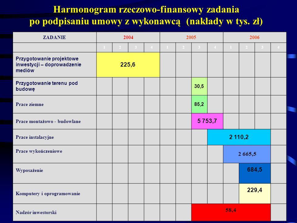Harmonogram rzeczowo-finansowy zadania po podpisaniu umowy z wykonawcą (nakłady w tys. zł) ZADANIE200420052006 123412341234 Przygotowanie projektowe i