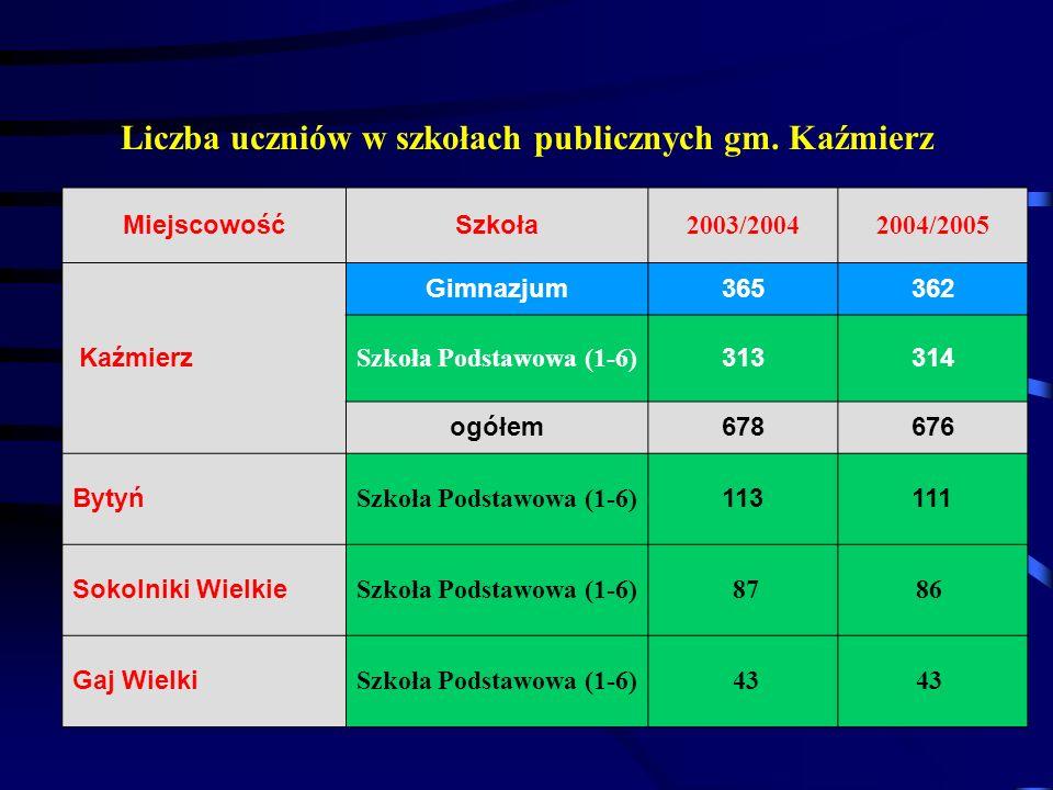 Liczba uczniów w szkołach publicznych gm. Kaźmierz MiejscowośćSzkoła 2003/20042004/2005 Kaźmierz Gimnazjum365362 Szkoła Podstawowa (1-6) 313314 ogółem