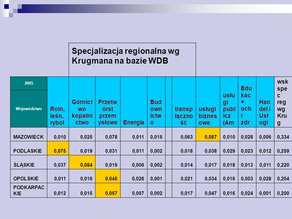 Specjalizacja regionalna wg Krugmana na bazie WDB 2005 Roln, leśn, ryboł Górnict wo kopalni ctwo Przetw órst przem ysłoweEnergia Bud own ictw o transp