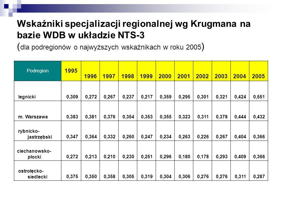 Wskaźniki specjalizacji regionalnej wg Krugmana na bazie WDB w układzie NTS-3 ( dla podregionów o najwyższych wskaźnikach w roku 2005 ) Podregion 1995