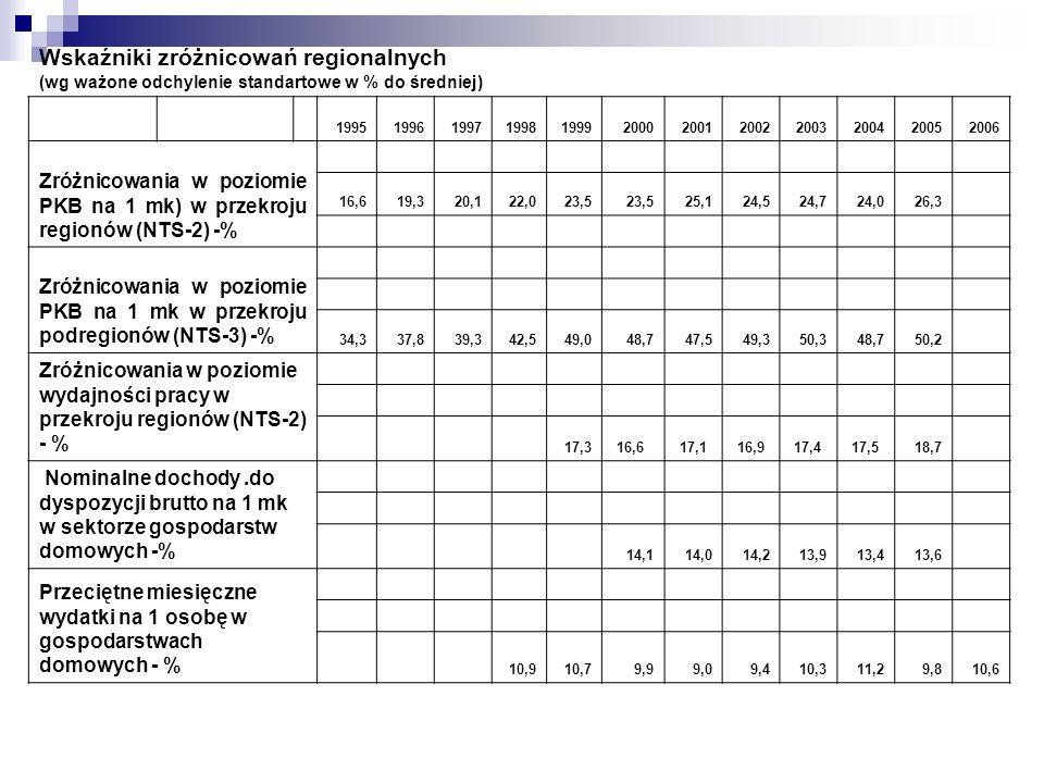 Wskaźniki zróżnicowań regionalnych (wg ważone odchylenie standartowe w % do średniej) 199519961997199819992000200120022003200420052006 Zróżnicowania w