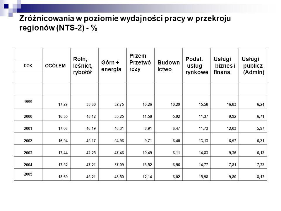 Zróżnicowania w poziomie wydajności pracy w przekroju regionów (NTS-2) - % OGÓŁEM Roln, leśnict, rybołół Górn + energia Przem Przetwó rczy Budown ictw
