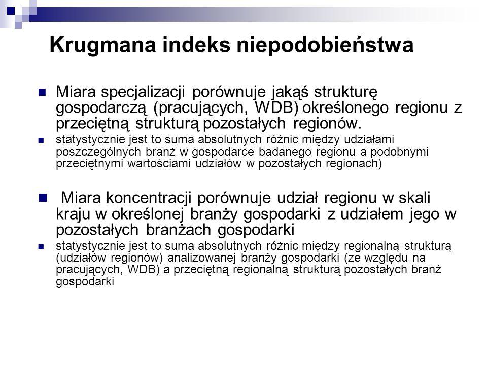 Krugmana indeks niepodobieństwa Miara specjalizacji porównuje jakąś strukturę gospodarczą (pracujących, WDB) określonego regionu z przeciętną struktur