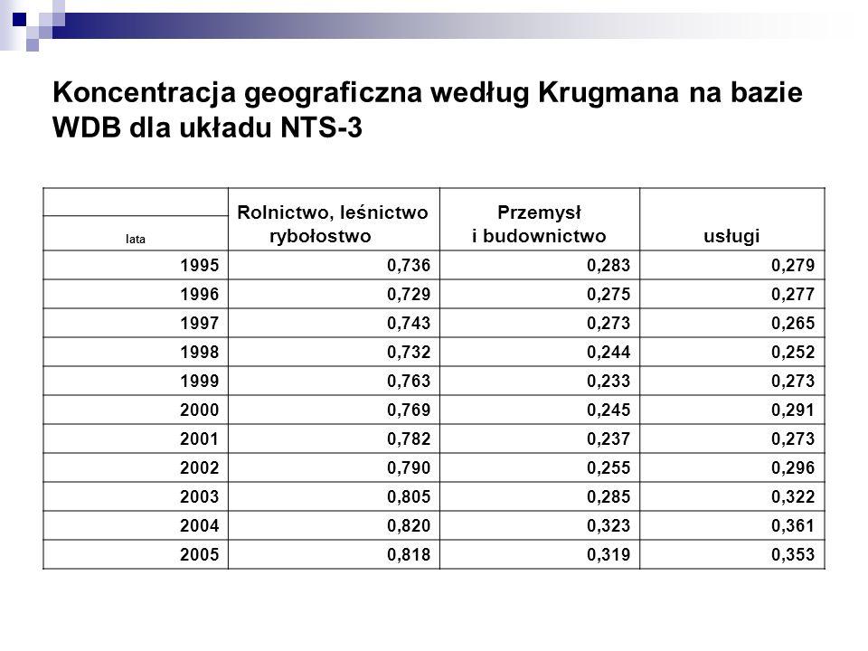 Wyniki Koncentracja: na poziomie jednostek NTS-2, zarówno na bazie liczby pracujących jak i WDB, 5 sektorów gospodarki (na 11 analizowanych) zanotowało spadek geograficznej koncentracji w latach 1999-2005, z tym że nie zawsze dotyczyło to tych samych sektorów, na poziomie jednostek NTS-3 w przypadku wszystkich 3 analizowanych sektorów na bazie WDB miał miejsce wzrost koncentracji Specjalizacja: na poziomie jednostek NTS-2 na bazie liczby pracujących tylko 4 regiony odnotowały spadek specjalizacji (na bazie WDB – 5 regionów), najwyższe wskaźniki specjalizacji na podstawie liczby pracujących osiągnęły, głównie z powodu wysokiego zatrudnienia w rolnictwie, województwa: lubelskie, podlaskie, świętokrzyskie, a biorąc pod uwagę strukturę wytwarzanego WDB województwa: mazowieckie, podlaskie, śląskie, na poziomie jednostek NTS-3 (na bazie WDB), mniej więcej połowa podregionów odnotowała wzrost regionalnej specjalizacji, obecnie najwyższą specjalizacją cechują się podregiony: legnicki, m.st Warszawa, rybnicko-jastrzębski, ciechanowski – płocki Zróżnicowania Nastąpił znaczny wzrost skali zróżnicowań przestrzennych w rozwoju społeczno- gospodarczym w minionych latach, zarówno na poziomie NTS-2 jak i NTS-3, szczególnie w zakresie zjawisk charakteryzujących rozwój gospodarczy