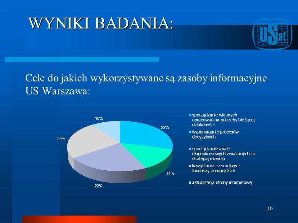 WYNIKI BADANIA: Cele do jakich wykorzystywane są zasoby informacyjne US Warszawa: 10
