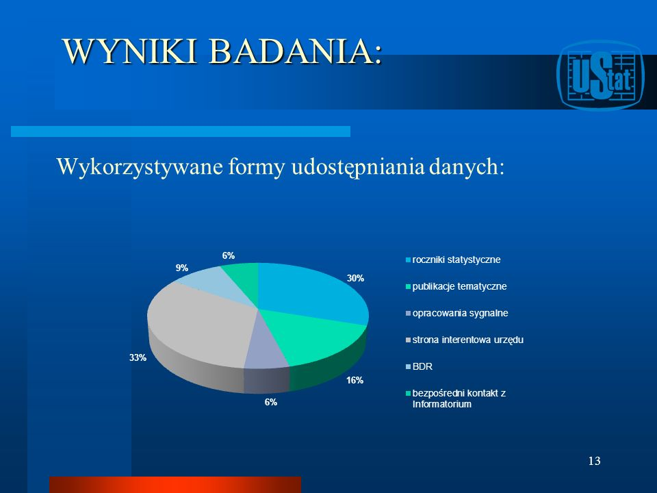 WYNIKI BADANIA: Wykorzystywane formy udostępniania danych: 13