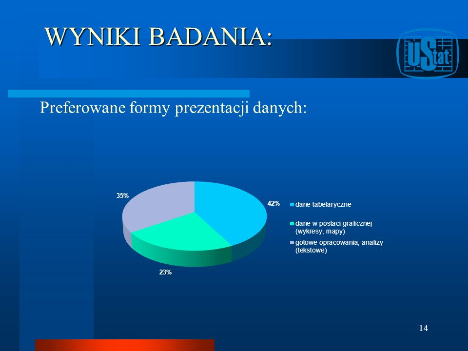 WYNIKI BADANIA: Preferowane formy prezentacji danych: 14