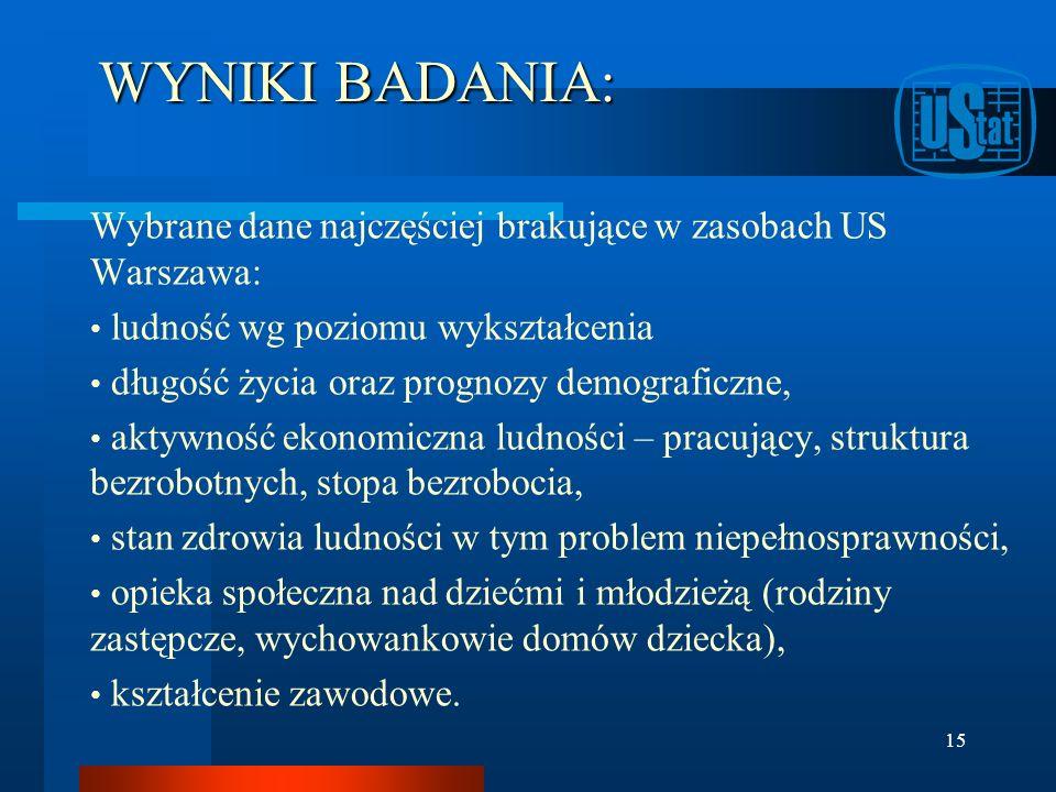 WYNIKI BADANIA: Wybrane dane najczęściej brakujące w zasobach US Warszawa: ludność wg poziomu wykształcenia długość życia oraz prognozy demograficzne,