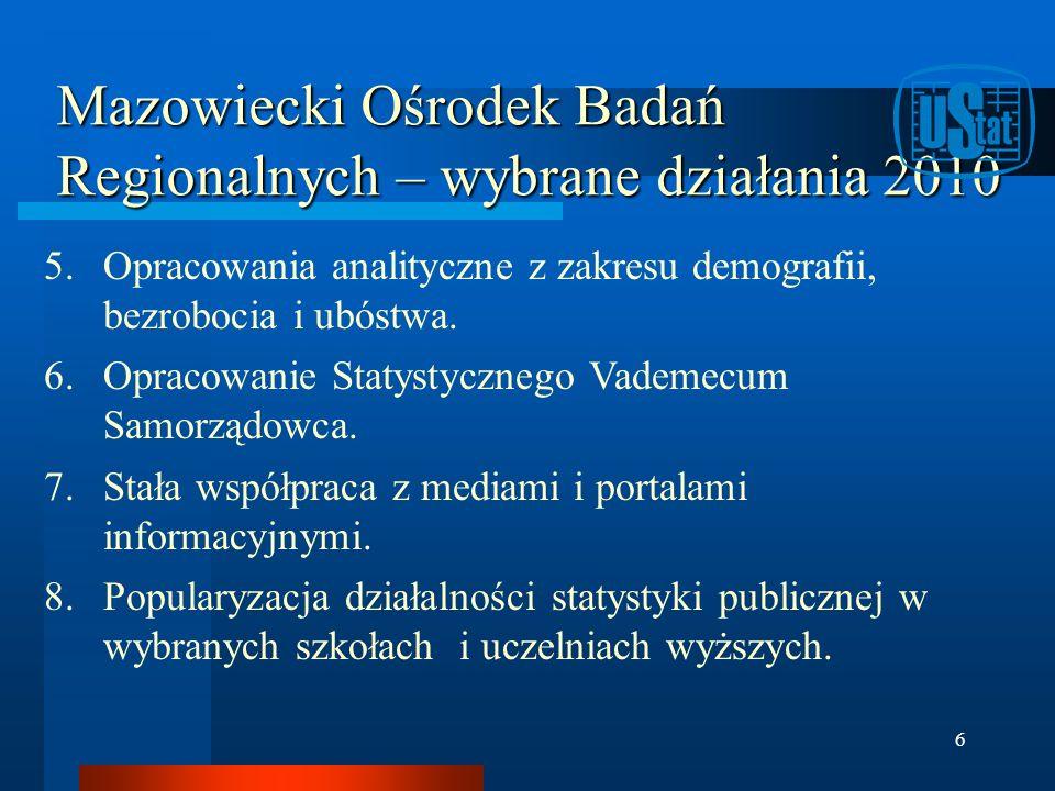 Mazowiecki Ośrodek Badań Regionalnych – wybrane działania 2010 5.Opracowania analityczne z zakresu demografii, bezrobocia i ubóstwa. 6.Opracowanie Sta