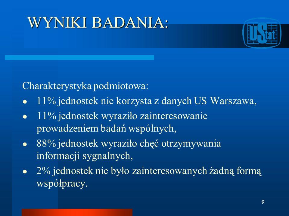 WYNIKI BADANIA: Charakterystyka podmiotowa: 11% jednostek nie korzysta z danych US Warszawa, 11% jednostek wyraziło zainteresowanie prowadzeniem badań wspólnych, 88% jednostek wyraziło chęć otrzymywania informacji sygnalnych, 2% jednostek nie było zainteresowanych żadną formą współpracy.