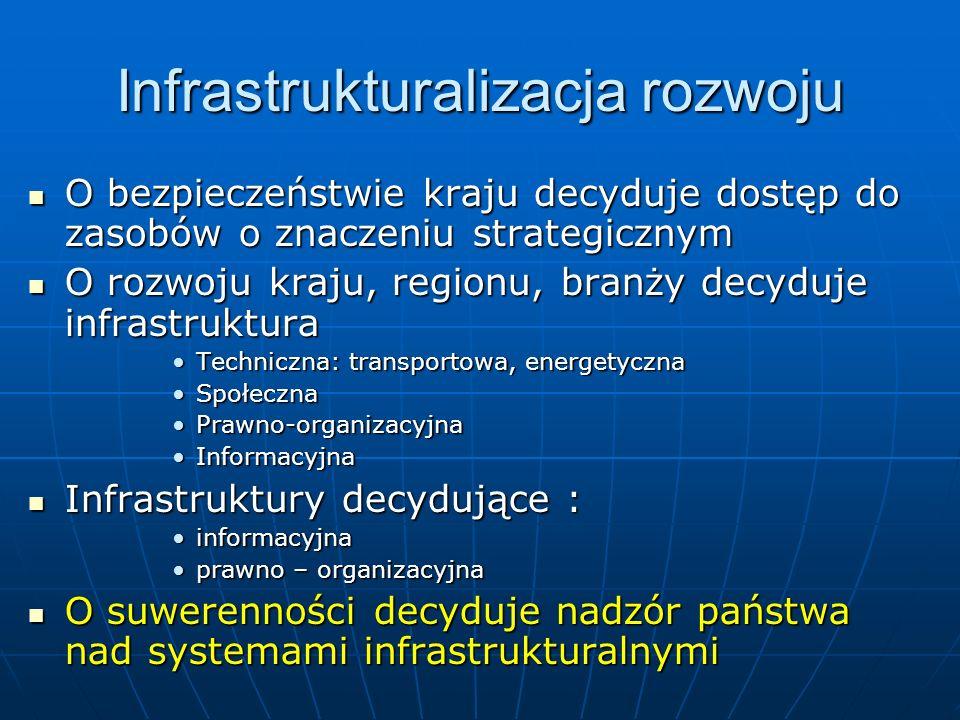 Infrastrukturalizacja rozwoju O bezpieczeństwie kraju decyduje dostęp do zasobów o znaczeniu strategicznym O bezpieczeństwie kraju decyduje dostęp do