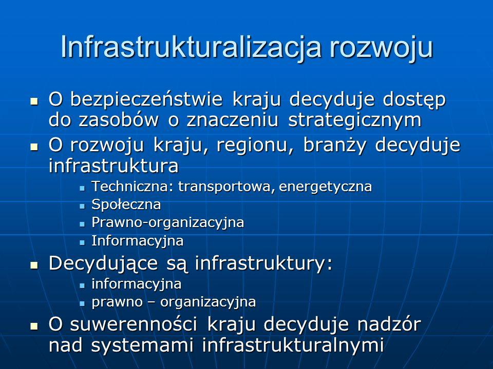 Infrastrukturalizacja rozwoju O bezpieczeństwie kraju decyduje dostęp do zasobów o znaczeniu strategicznym O bezpieczeństwie kraju decyduje dostęp do zasobów o znaczeniu strategicznym O rozwoju kraju, regionu, branży decyduje infrastruktura O rozwoju kraju, regionu, branży decyduje infrastruktura Techniczna: transportowa, energetyczna Techniczna: transportowa, energetyczna Społeczna Społeczna Prawno-organizacyjna Prawno-organizacyjna Informacyjna Informacyjna Decydujące są infrastruktury: Decydujące są infrastruktury: informacyjna informacyjna prawno – organizacyjna prawno – organizacyjna O suwerenności kraju decyduje nadzór nad systemami infrastrukturalnymi O suwerenności kraju decyduje nadzór nad systemami infrastrukturalnymi