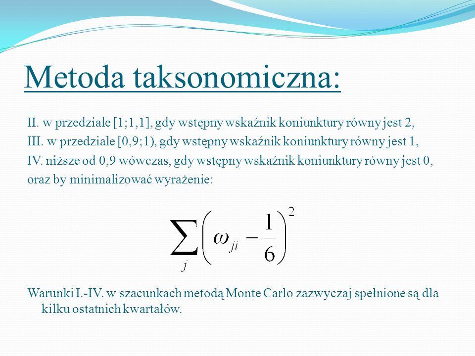 Metoda taksonomiczna: II. w przedziale [1;1,1], gdy wstępny wskaźnik koniunktury równy jest 2, III. w przedziale [0,9;1), gdy wstępny wskaźnik koniunk