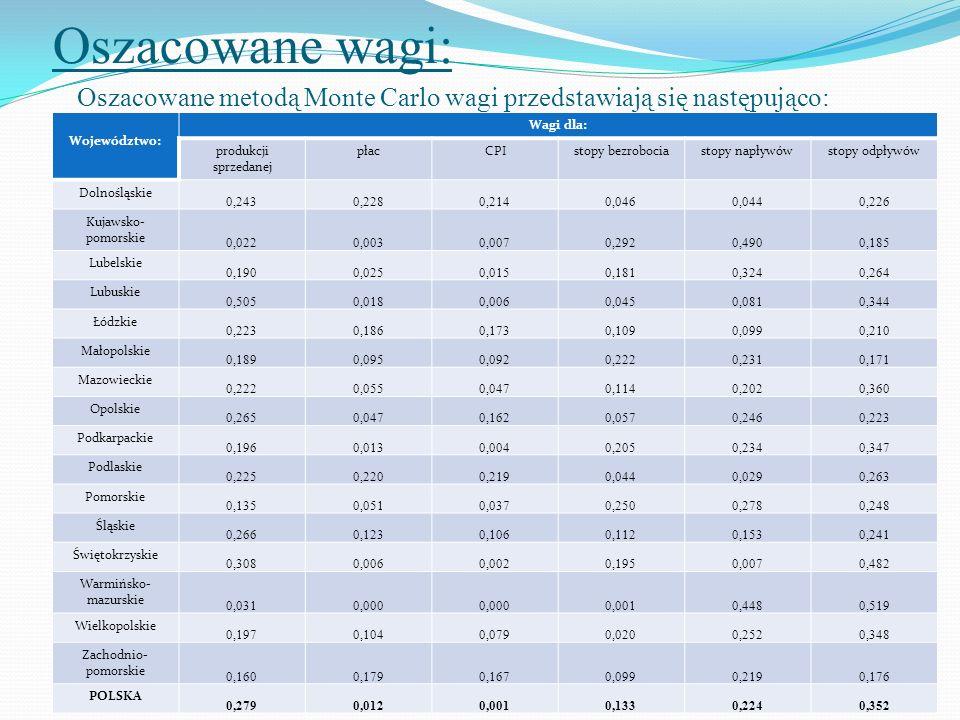 Oszacowane wagi: Oszacowane metodą Monte Carlo wagi przedstawiają się następująco: Województwo: Wagi dla: produkcji sprzedanej płacCPIstopy bezrobocia