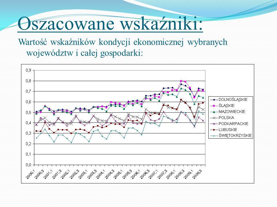 Oszacowane wskaźniki: Wartość wskaźników kondycji ekonomicznej wybranych województw i całej gospodarki: