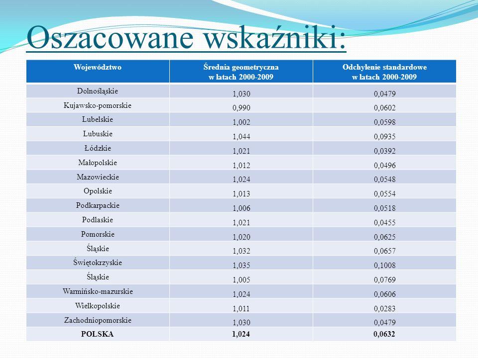 Oszacowane wskaźniki: WojewództwoŚrednia geometryczna w latach 2000-2009 Odchylenie standardowe w latach 2000-2009 Dolnośląskie 1,0300,0479 Kujawsko-p
