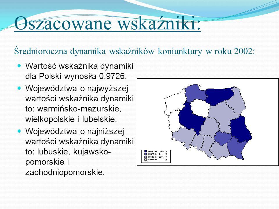Oszacowane wskaźniki: Średnioroczna dynamika wskaźników koniunktury w roku 2002: Wartość wskaźnika dynamiki dla Polski wynosiła 0,9726. Województwa o
