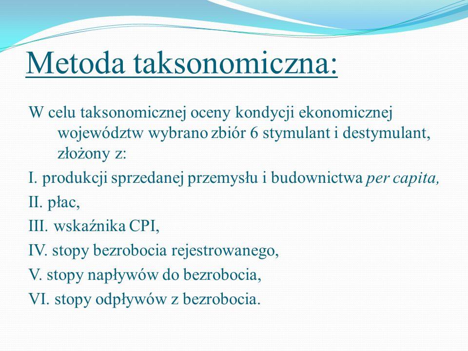 Metoda taksonomiczna: Wśród wspomnianych uprzednio stymulant i destymulant 3 mają charakter zmiennych kluczowych, które posłużyły do konstrukcji wstępnych wskaźników kondycji ekonomicznej województw.