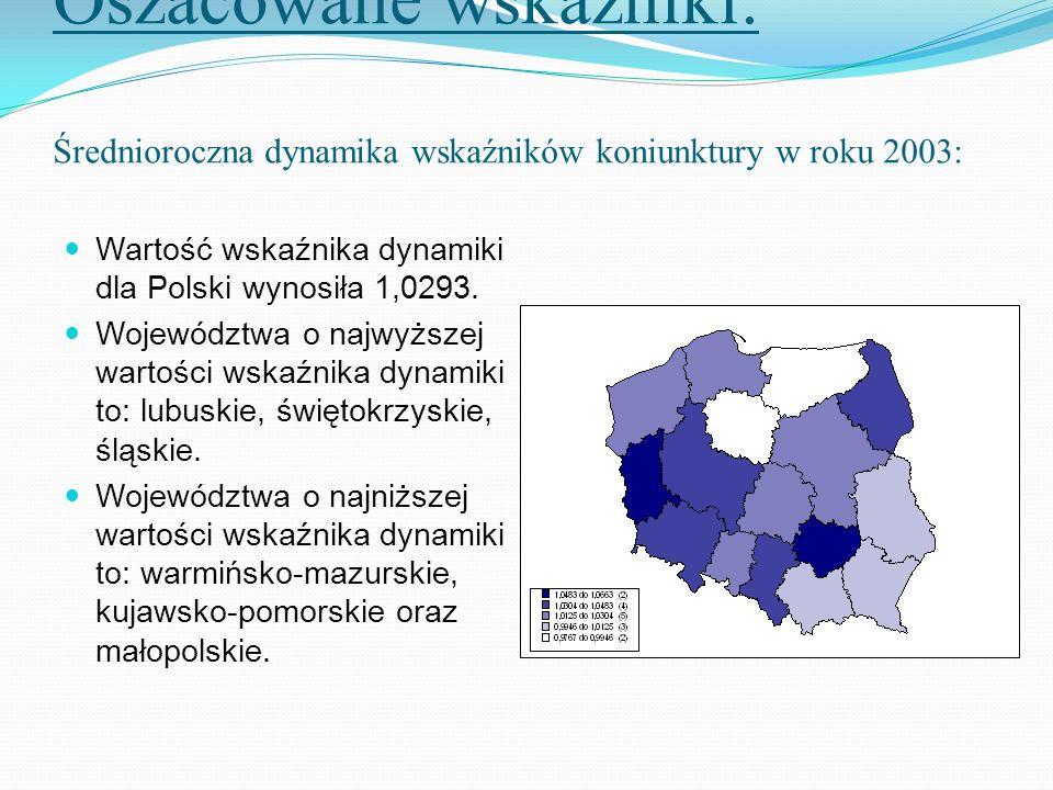 Oszacowane wskaźniki: Średnioroczna dynamika wskaźników koniunktury w roku 2003: Wartość wskaźnika dynamiki dla Polski wynosiła 1,0293. Województwa o