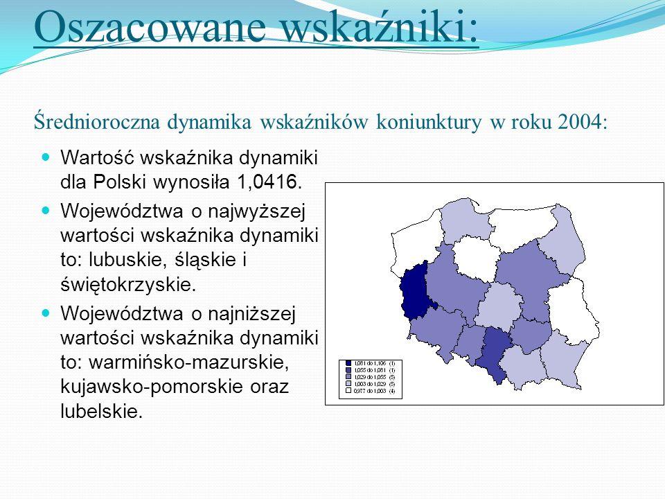 Oszacowane wskaźniki: Średnioroczna dynamika wskaźników koniunktury w roku 2004: Wartość wskaźnika dynamiki dla Polski wynosiła 1,0416. Województwa o