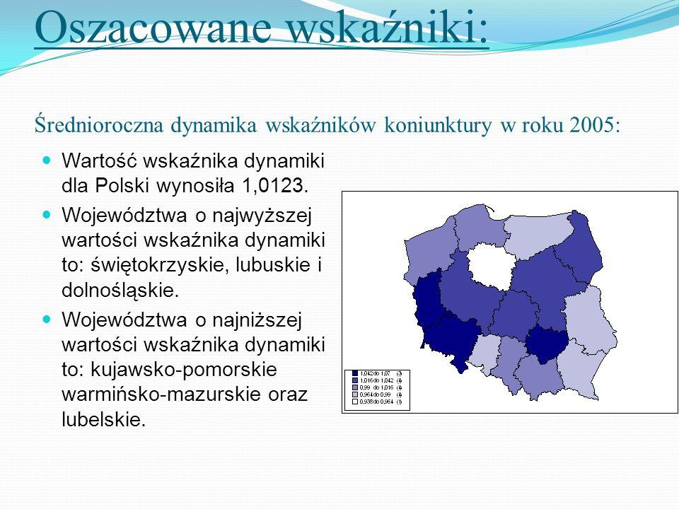 Oszacowane wskaźniki: Średnioroczna dynamika wskaźników koniunktury w roku 2005: Wartość wskaźnika dynamiki dla Polski wynosiła 1,0123. Województwa o