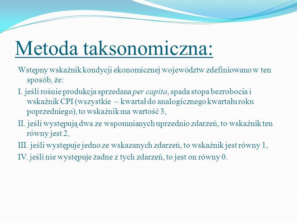 Oszacowane wskaźniki: Średnioroczna dynamika wskaźników koniunktury w roku 2008: Wartość wskaźnika dynamiki dla Polski wynosiła 1,0533.