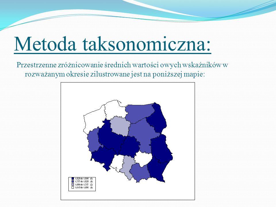 Metoda taksonomiczna: Następnie destymulanty (wskaźnik CPI, stopa bezrobocia, stopa napływów do bezrobocia) transformowano na stymulanty licząc ich odwrotności.