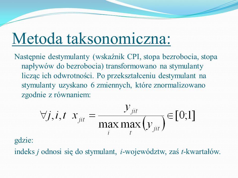 Metoda taksonomiczna: Następnie destymulanty (wskaźnik CPI, stopa bezrobocia, stopa napływów do bezrobocia) transformowano na stymulanty licząc ich od