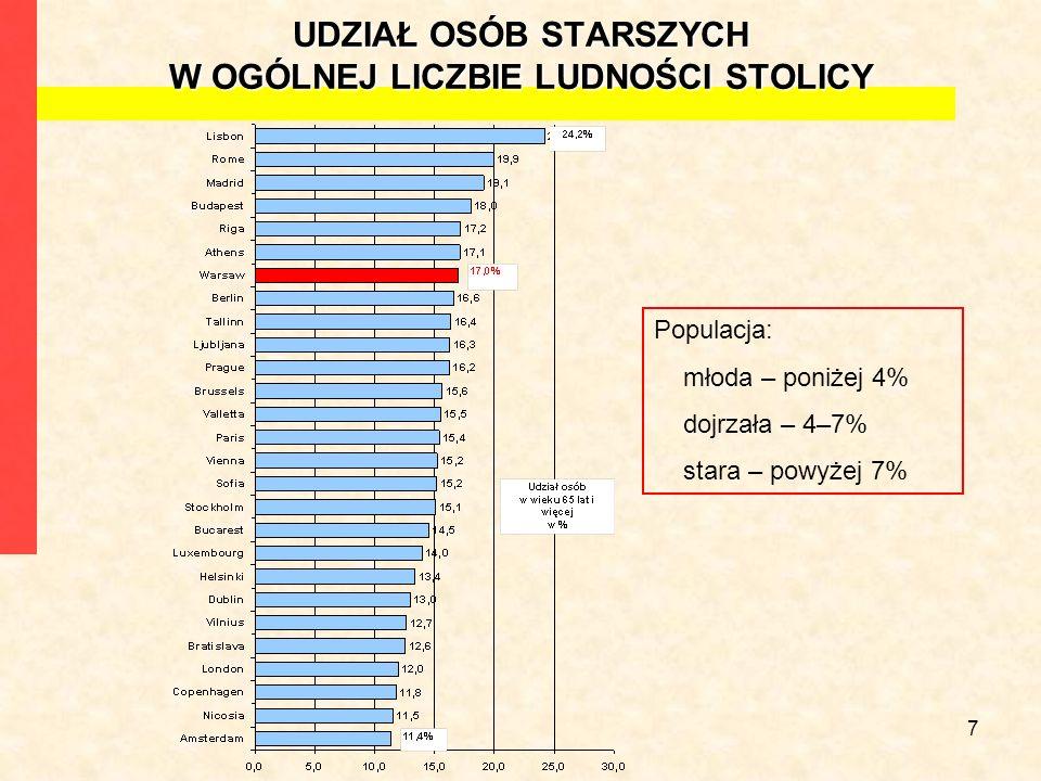7 UDZIAŁ OSÓB STARSZYCH W OGÓLNEJ LICZBIE LUDNOŚCI STOLICY Populacja: młoda – poniżej 4% dojrzała – 4–7% stara – powyżej 7%
