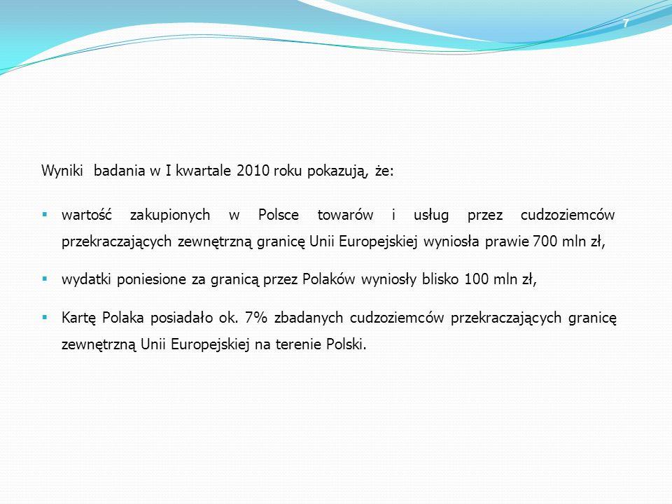 7 Wyniki badania w I kwartale 2010 roku pokazują, że: wartość zakupionych w Polsce towarów i usług przez cudzoziemców przekraczających zewnętrzną gran