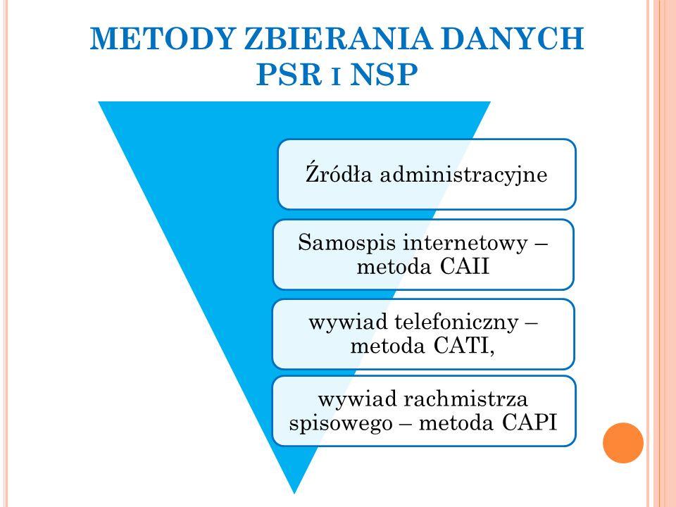 Źródła administracyjne Samospis internetowy – metoda CAII wywiad telefoniczny – metoda CATI, wywiad rachmistrza spisowego – metoda CAPI METODY ZBIERANIA DANYCH PSR I NSP