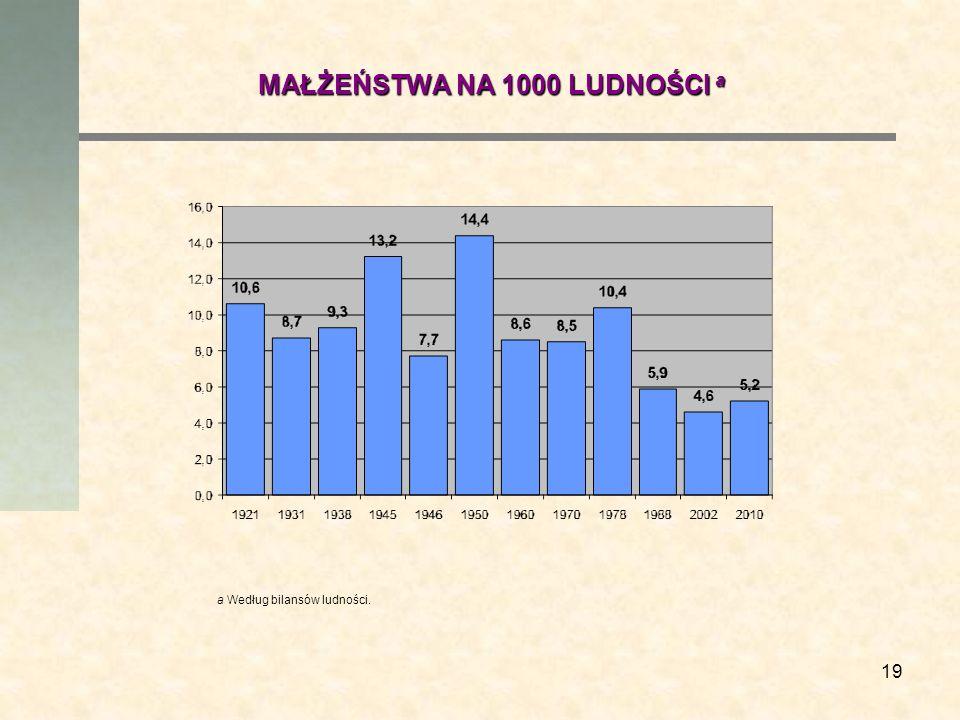 19 MAŁŻEŃSTWA NA 1000 LUDNOŚCI a a Według bilansów ludności.