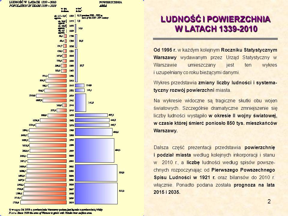 2 Od 1995 r. w każdym kolejnym Roczniku Statystycznym Warszawy wydawanym przez Urząd Statystyczny w Warszawie umieszczany jest ten wykres i uzupełnian