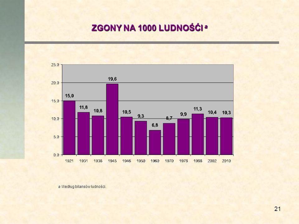 21 ZGONY NA 1000 LUDNOŚĆI a a Według bilansów ludności.
