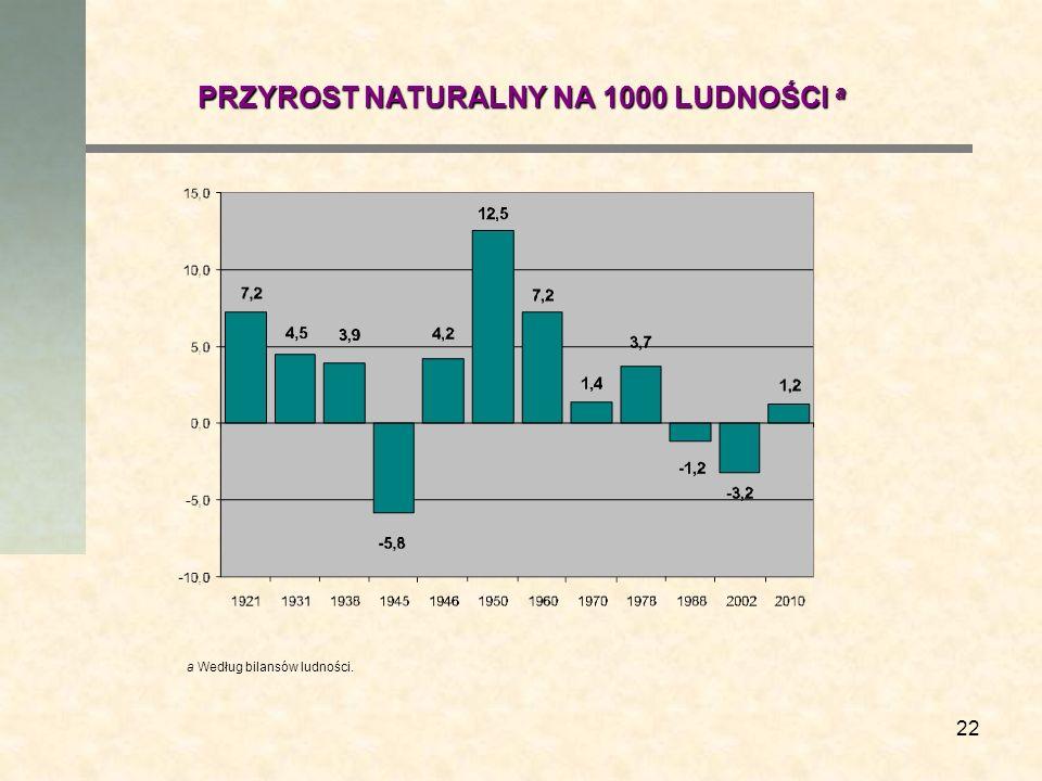 22 PRZYROST NATURALNY NA 1000 LUDNOŚCI a a Według bilansów ludności.