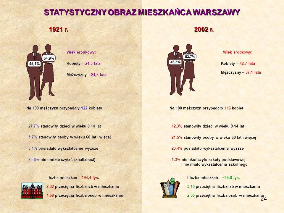 24 STATYSTYCZNY OBRAZ MIESZKAŃCA WARSZAWY 2002 r. 1921 r. Wiek środkowy: 23,4% posiadało wykształcenie wyższe Na 100 mężczyzn przypadało 116 kobietNa