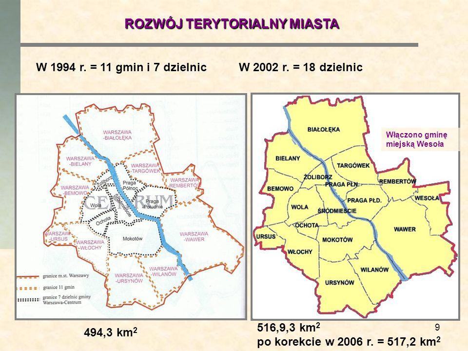 9 W 1994 r. = 11 gmin i 7 dzielnicW 2002 r. = 18 dzielnic 494,3 km 2 516,9,3 km 2 po korekcie w 2006 r. = 517,2 km 2 ROZWÓJ TERYTORIALNY MIASTA Włączo