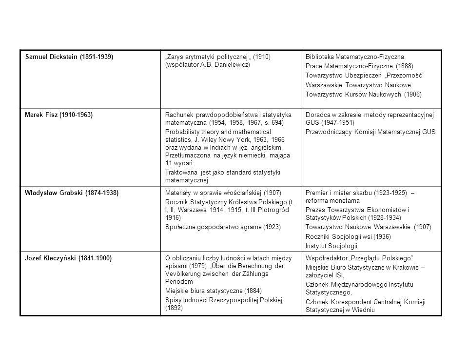 Adam Bolesław Danielewicz (1846-1935)Podstawy matematyczne ubezpieczeń życiowych (1896) O metodzie najmniejszych kwadratów (1904) Zarys arytmetyki politycznej wraz z S.