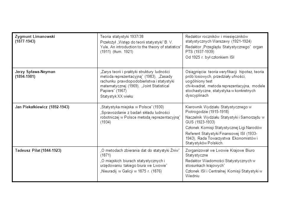 Hugo Steinhaus (1887-1872)Elementy nowoczesnej matematyki dla inżynierów (1971) Orzeł czy reszka (1961) Tablice złote, żelazne, przetasowane, Taksonomia Wrocławska (współautor) Zastosowania Matematyki Współzałożyciel dwóch różnych szkół naukowych z analizy funkcjonalnej oraz zastosowań matematyki Wawrzyniec Surowiecki (1769-1827) Uwagi względem poddanych w Polsce i projekt do ich uwolnienia (1807) O upadku przemysłu i miast w Polsce (1810) Statystyka Księstwa Warszawskiego – Rękopis własnoręczny Wawrzyńca Surowieckiego – wykłady ze statystyki w Szkole Prawa i Administracji w roku akademickim 1811/1812 Wykład inauguracyjny 1 października 1811 r.