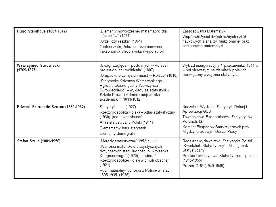Egon Vielrosse (1907-1984)Zarys demografii praktycznej (1958); Rozkład dochodów według wysokości (1960); Elementy ruchu naturalnego (1961); Tablice liczb losowych (1951); Zadania statystyki matematycznej (1956), tłumaczenie wielu książek ze statystyki, demografii i ekonomii.