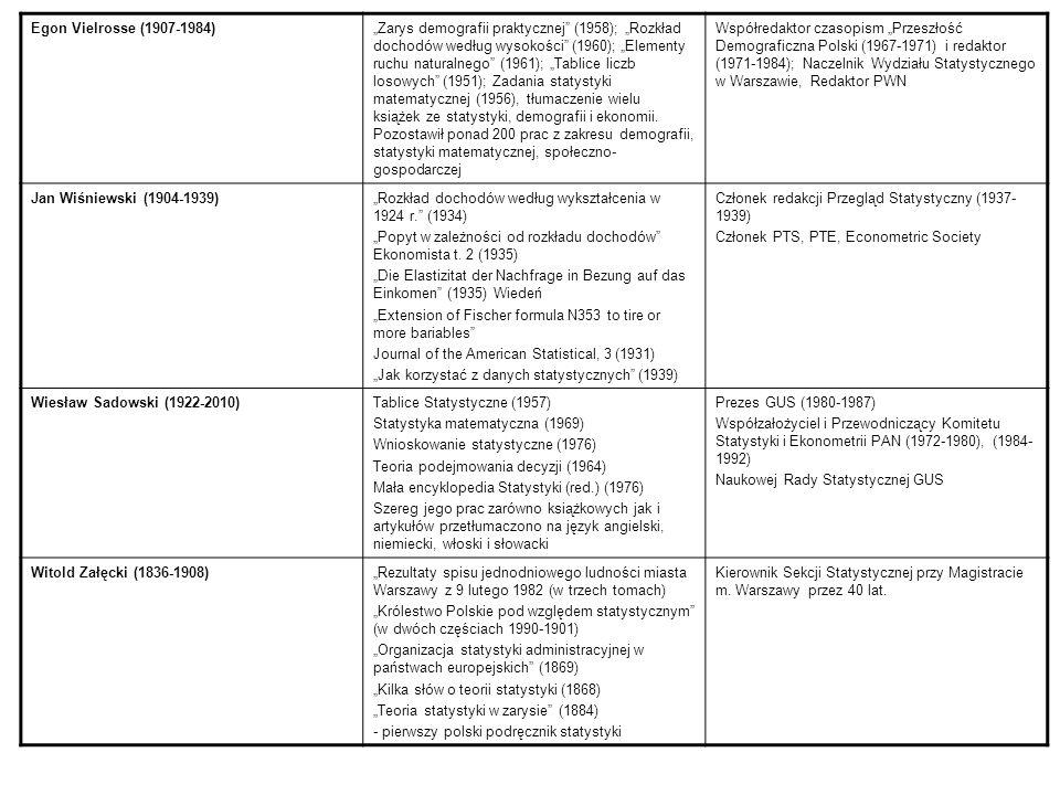 Egon Vielrosse (1907-1984)Zarys demografii praktycznej (1958); Rozkład dochodów według wysokości (1960); Elementy ruchu naturalnego (1961); Tablice li